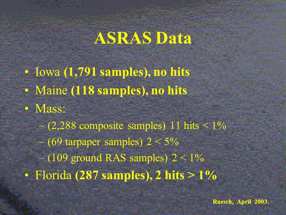 ASRAS Data Iowa (1,791 samples), no hits Maine (118 samples), no hits Mass: –(2,288 composite samples) 11 hits < 1% –(69 tarpaper samples) 2 < 5% –(109 ground RAS samples) 2 < 1% Florida (287 samples), 2 hits > 1% Ruesch, April 2003.