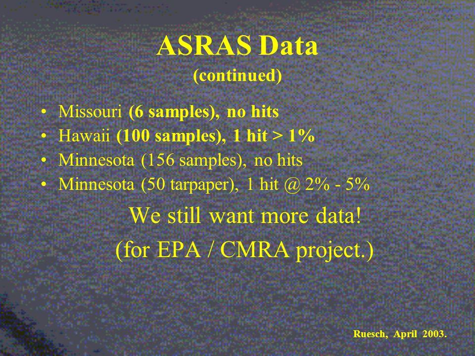 ASRAS Data (continued) Missouri (6 samples), no hits Hawaii (100 samples), 1 hit > 1% Minnesota (156 samples), no hits Minnesota (50 tarpaper), 1 hit @ 2% - 5% We still want more data.