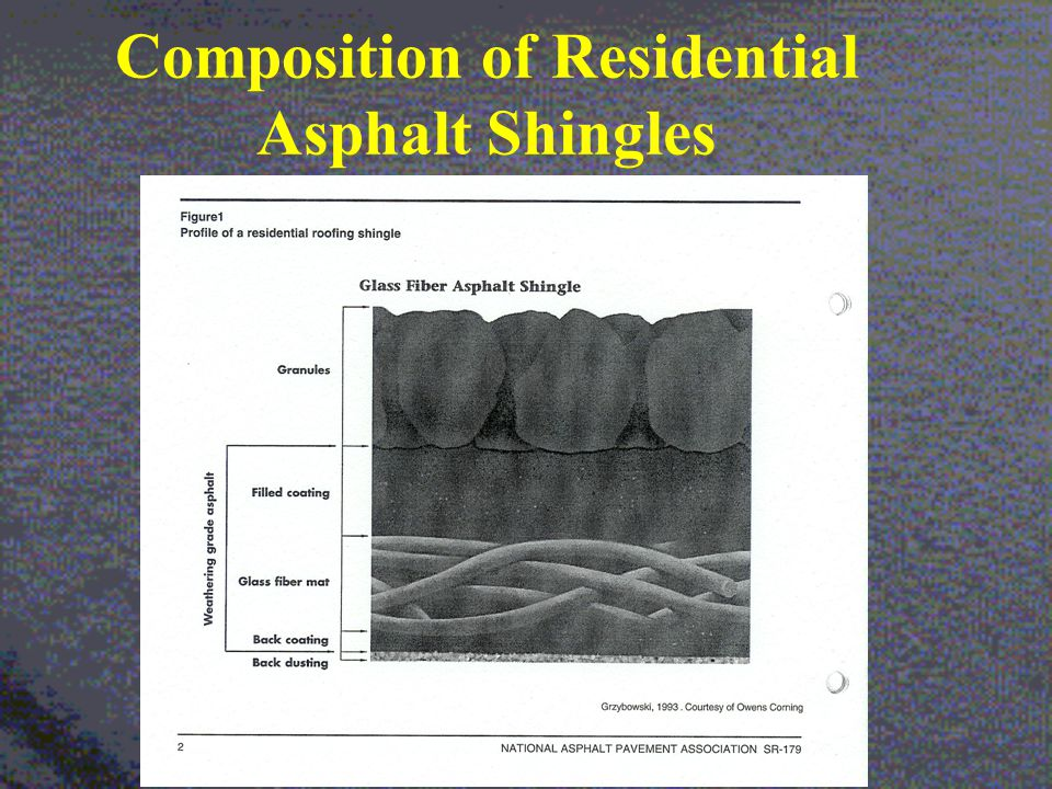 Recent Composition: Weight Ranges of Typical Asphalt Shingles 32 to 42% Coating filler (limestone or fly ash) 28 to 42% Granules (painted rocks & coal slag) 16 to 25% Asphalt 3 to 6% Back dust (limestone or silica sand) 2 to 15% Mat (fiberglass, paper, cotton rags) 0.2 to 2% Adhesives (modified asphalt based)