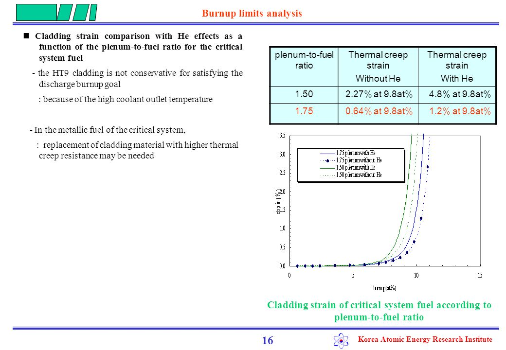 Korea Atomic Energy Research Institute Cladding strain comparison with He effects as a function of the plenum-to-fuel ratio for the critical system fuel - the HT9 cladding is not conservative for satisfying the discharge burnup goal : because of the high coolant outlet temperature - In the metallic fuel of the critical system, : replacement of cladding material with higher thermal creep resistance may be needed 16 plenum-to-fuel ratio Thermal creep strain Without He Thermal creep strain With He 1.502.27% at 9.8at%4.8% at 9.8at% 1.750.64% at 9.8at%1.2% at 9.8at% Burnup limits analysis Cladding strain of critical system fuel according to plenum-to-fuel ratio