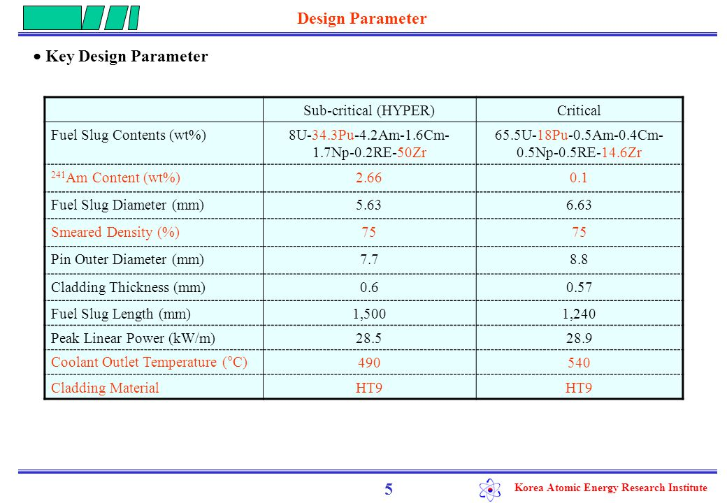 Korea Atomic Energy Research Institute Design Parameter 5 Sub-critical (HYPER)Critical Fuel Slug Contents (wt%)8U-34.3Pu-4.2Am-1.6Cm- 1.7Np-0.2RE-50Zr 65.5U-18Pu-0.5Am-0.4Cm- 0.5Np-0.5RE-14.6Zr 241 Am Content (wt%)2.660.1 Fuel Slug Diameter (mm)5.636.63 Smeared Density (%)75 Pin Outer Diameter (mm)7.78.8 Cladding Thickness (mm)0.60.57 Fuel Slug Length (mm)1,5001,240 Peak Linear Power (kW/m)28.528.9 Coolant Outlet Temperature (°C)490540 Cladding MaterialHT9 ● Key Design Parameter