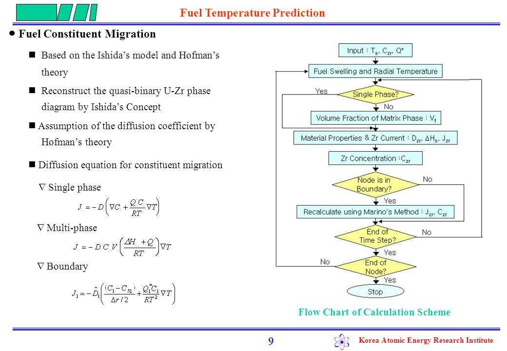 Korea Atomic Energy Research Institute 9 ● Fuel Constituent Migration Based on the Ishida's model and Hofman's theory Reconstruct the quasi-binary U-Zr phase diagram by Ishida's Concept Assumption of the diffusion coefficient by Hofman's theory Flow Chart of Calculation Scheme Diffusion equation for constituent migration  Single phase  Multi-phase  Boundary Fuel Temperature Prediction