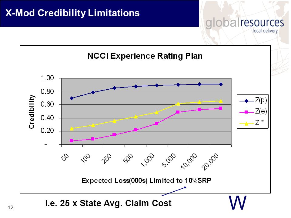 W 12 X-Mod Credibility Limitations I.e. 25 x State Avg. Claim Cost
