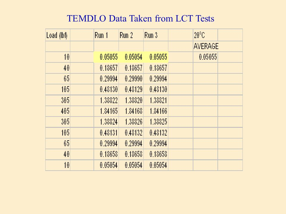 TEMDLO Data Taken from LCT Tests