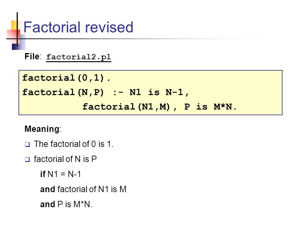 Factorial revised factorial(0,1). factorial(N,P) :- N1 is N-1, factorial(N1,M), P is M*N.