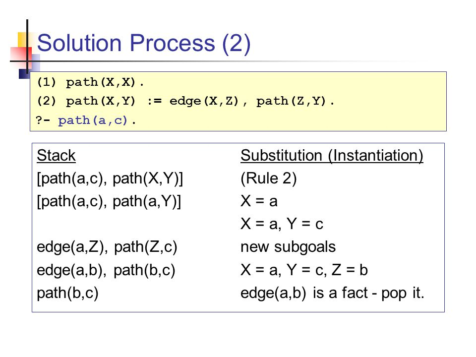 Solution Process (2) StackSubstitution (Instantiation) [path(a,c), path(X,Y)](Rule 2) [path(a,c), path(a,Y)]X = a X = a, Y = c edge(a,Z), path(Z,c)new subgoals edge(a,b), path(b,c)X = a, Y = c, Z = b path(b,c)edge(a,b) is a fact - pop it.
