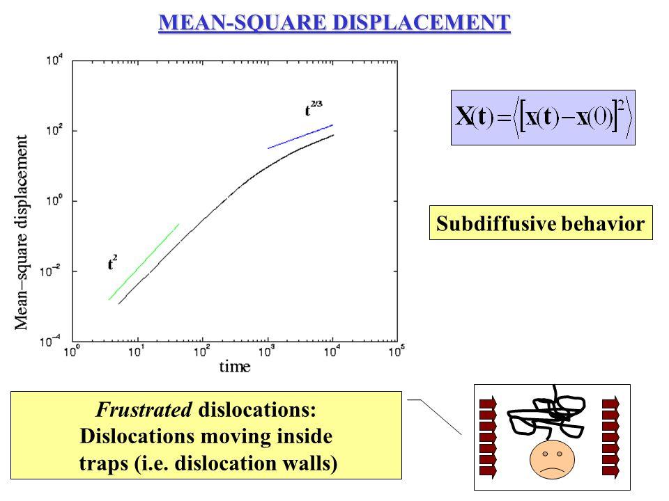 Subdiffusive behavior Frustrated dislocations: Dislocations moving inside traps (i.e.