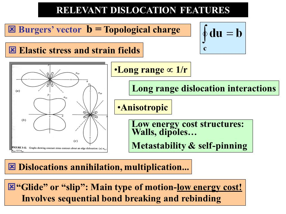 BASIC FEATURES BURGER' VECTOR b = TOPOLOGICAL CHARGE u displacement of atoms from their ideal position Boundary condition for any circuit around the defect c  - dislocation axis b invariant