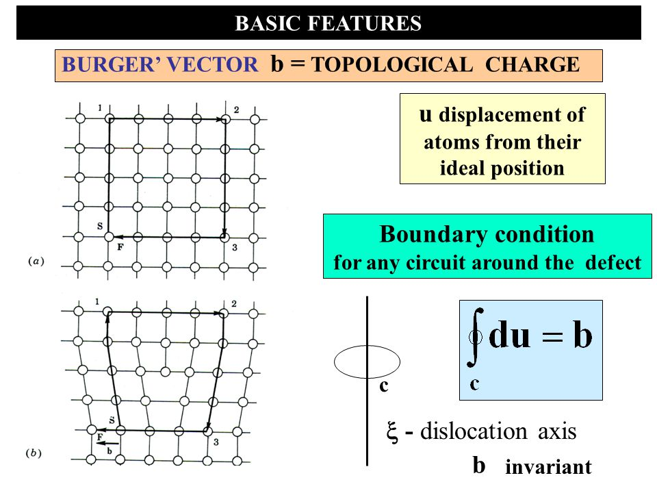 BASIC FEATURES ELEMENTARY TYPES Edge b   Screw b ||  AT SHORT DISTANCES: DISLOCATION CORE-Energy cost E 0 Annihilation of opposite charged dislocation pairs Cross-slip Dissociation in partial dislocations, recombination