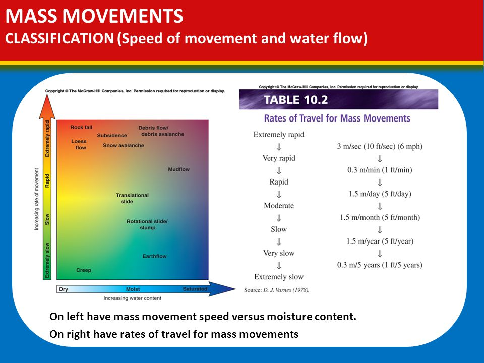 MASS MOVEMENTS CLASSIFICATION (Speed of movement and water flow) On left have mass movement speed versus moisture content.