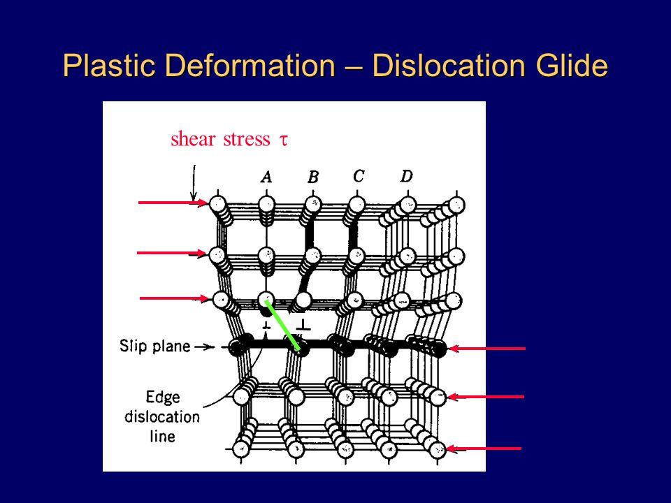 Plastic Deformation – Dislocation Glide shear stress 