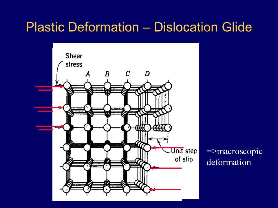 Plastic Deformation – Dislocation Glide =>macroscopic deformation