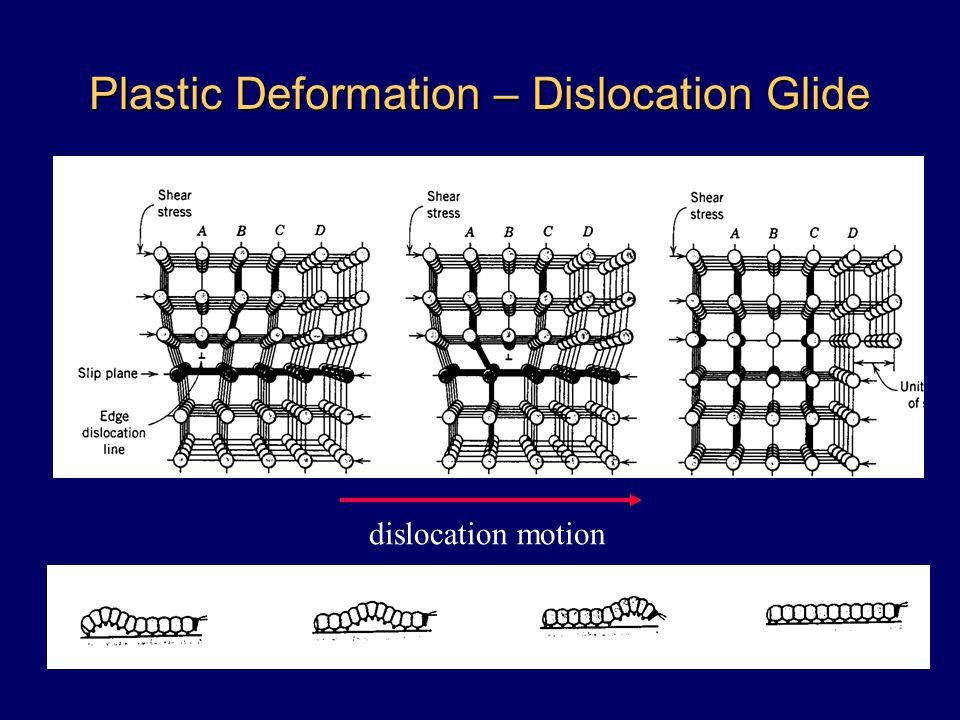 Plastic Deformation – Dislocation Glide dislocation motion