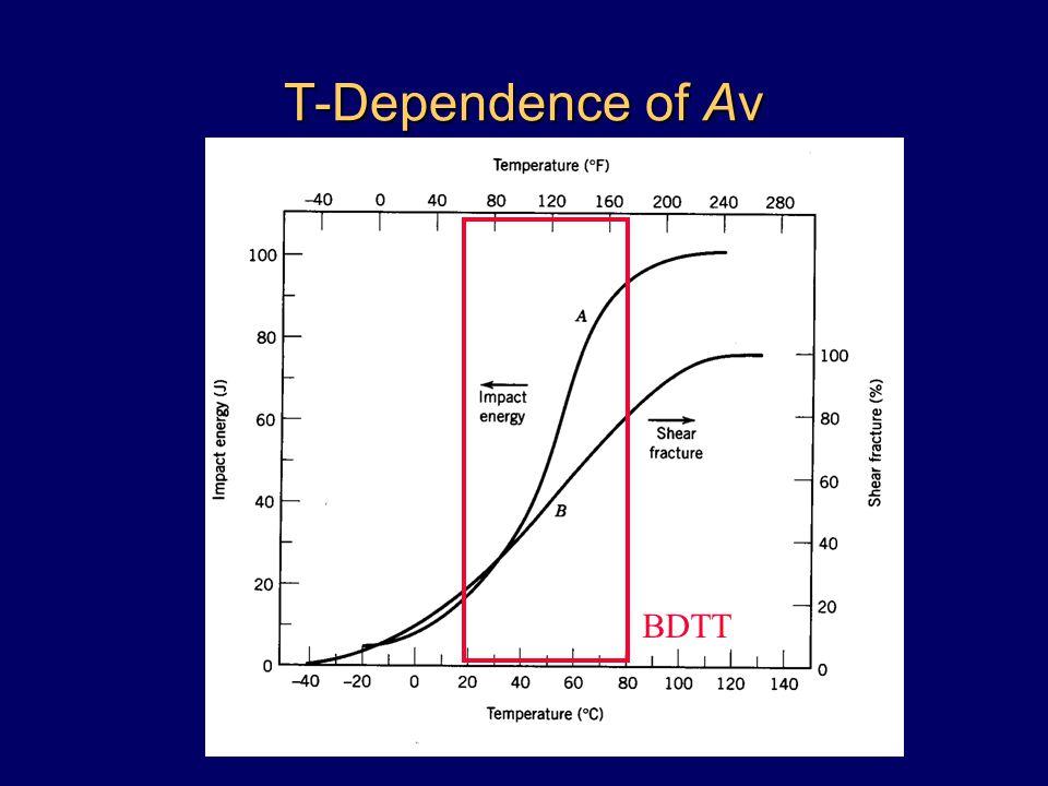 T-Dependence of Av BDTT