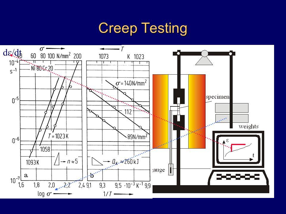 Creep Testing d  dt
