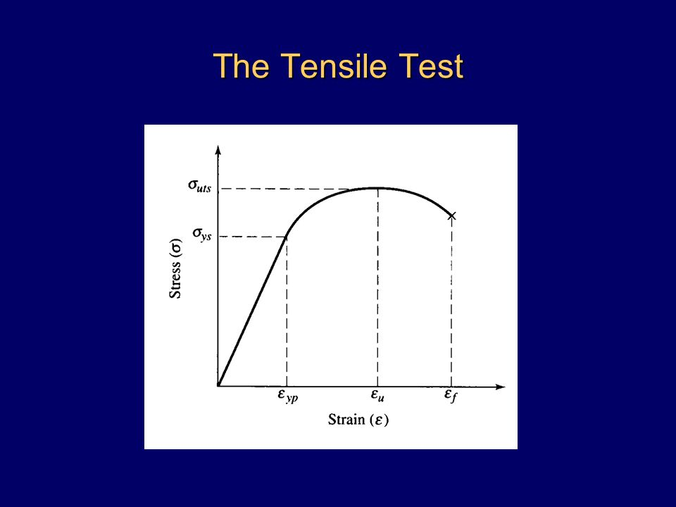 The Tensile Test