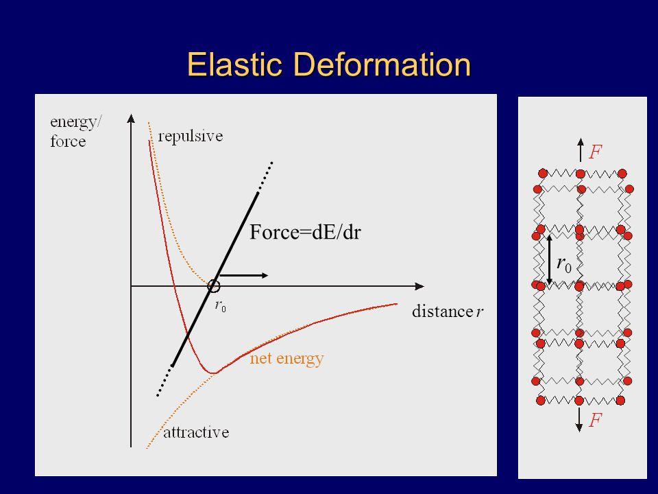 Elastic Deformation distance r r0r0 Force=dE/dr