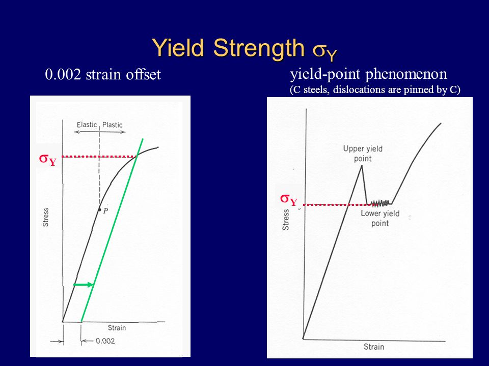 Yield Strength  Y 0.002 strain offset yield-point phenomenon (C steels, dislocations are pinned by C) YY YY