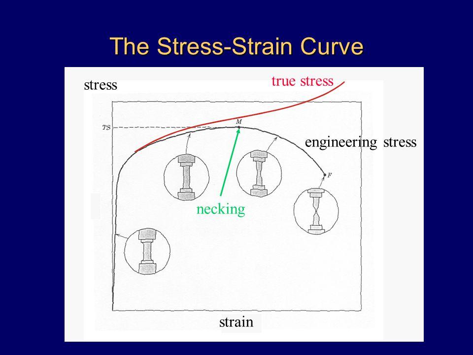 The Stress-Strain Curve stress strain necking engineering stress true stress