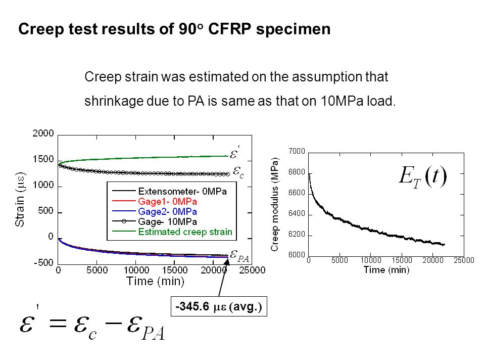 Creep test results of 90 o CFRP specimen -345.6  avg.