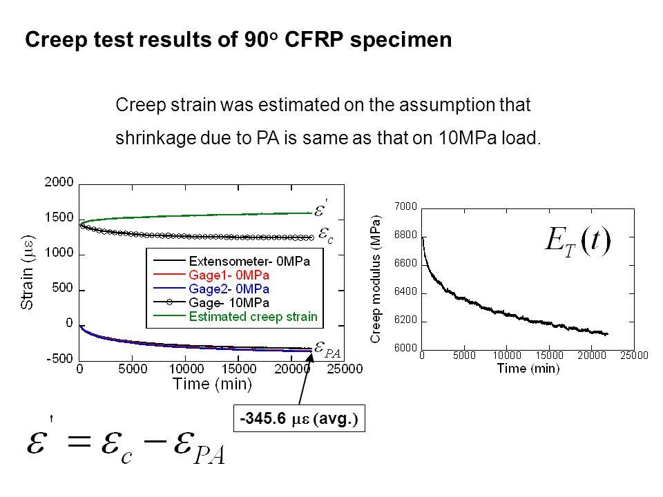 Creep test results of 90 o CFRP specimen -345.6  avg.