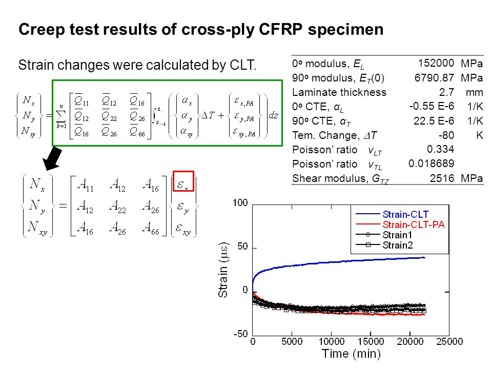 Creep test results of cross-ply CFRP specimen Strain changes were calculated by CLT.