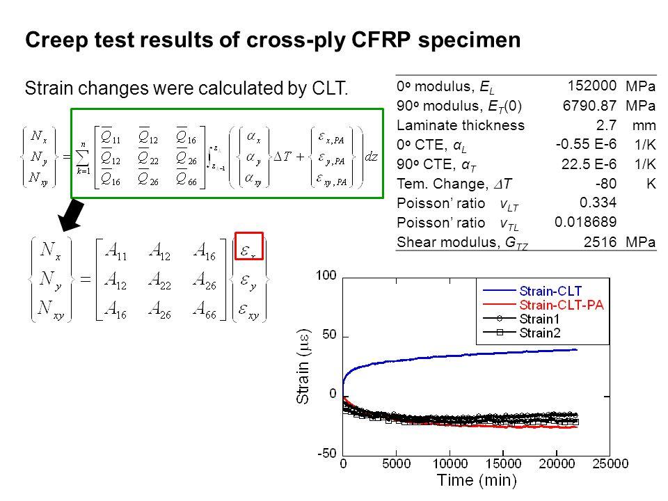 Creep test results of cross-ply CFRP specimen Strain changes were calculated by CLT. 0 o modulus, E L 152000MPa 90 o modulus, E T (0)6790.87MPa Lamina