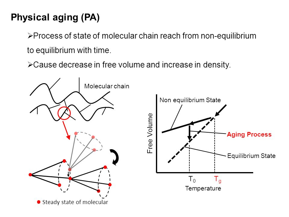 Steady state of molecular Molecular chain T0T0 TgTg Non equilibrium State Equilibrium State Aging Process Temperature Free Volume Physical aging (PA)  Process of state of molecular chain reach from non-equilibrium to equilibrium with time.