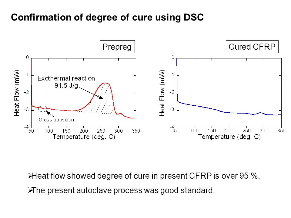  Heat flow showed degree of cure in present CFRP is over 95 %.  The present autoclave process was good standard. Confirmation of degree of cure usin