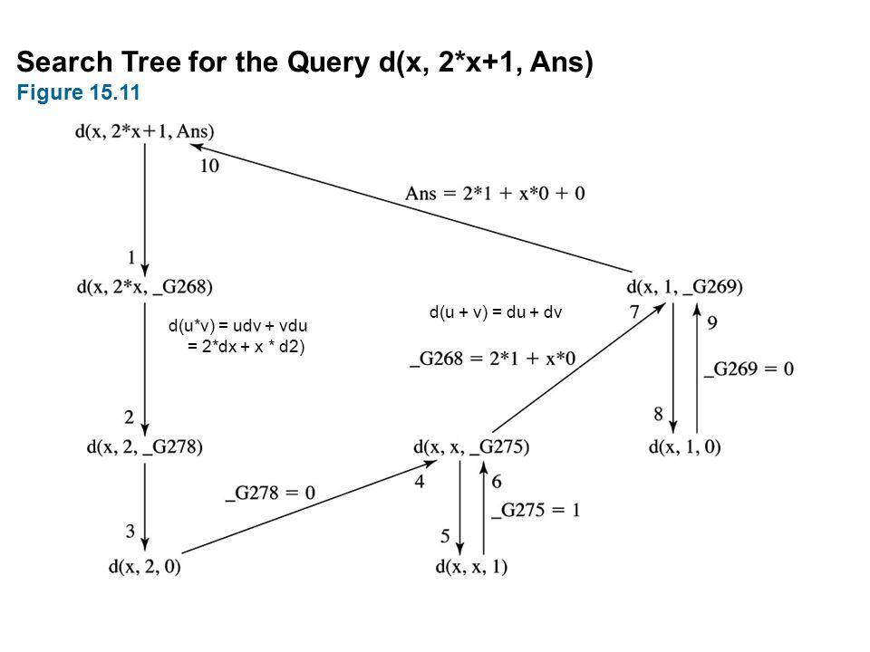 Search Tree for the Query d(x, 2*x+1, Ans) Figure 15.11 d(u*v) = udv + vdu = 2*dx + x * d2) d(u + v) = du + dv