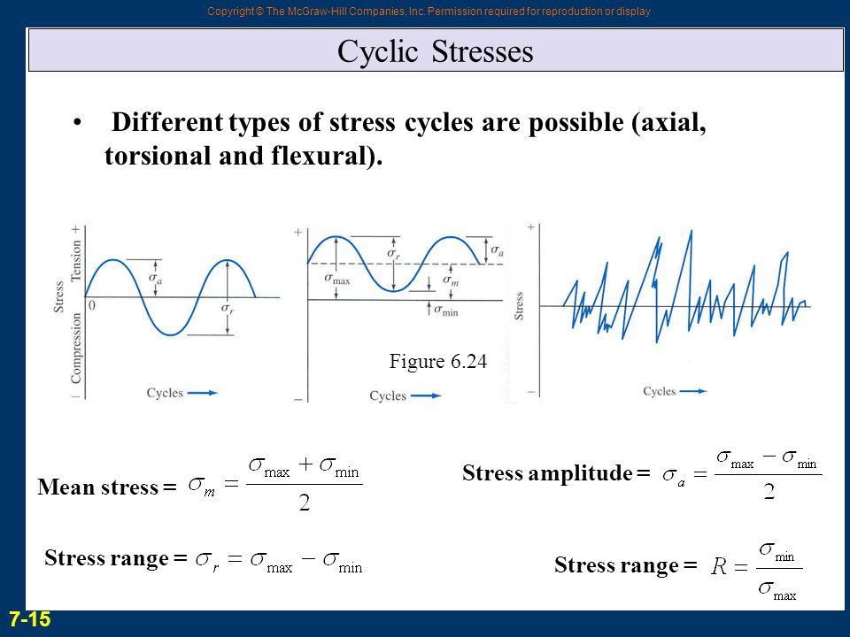 Copyright © The McGraw-Hill Companies, Inc. Permission required for reproduction or display Cyclic Stresses Different types of stress cycles are possi