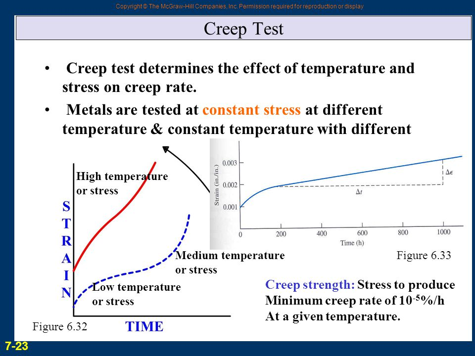 Copyright © The McGraw-Hill Companies, Inc. Permission required for reproduction or display Creep Test Creep test determines the effect of temperature