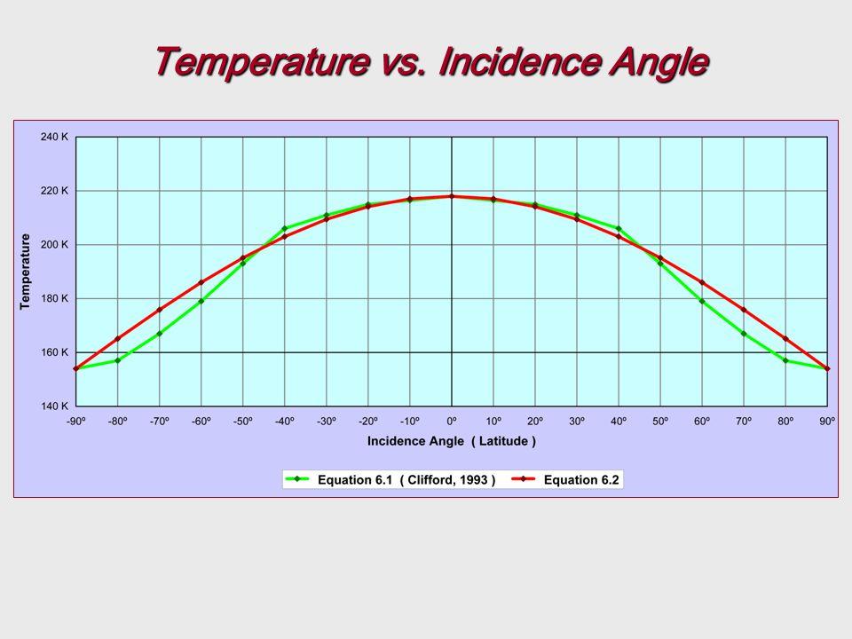 Temperature vs. Incidence Angle