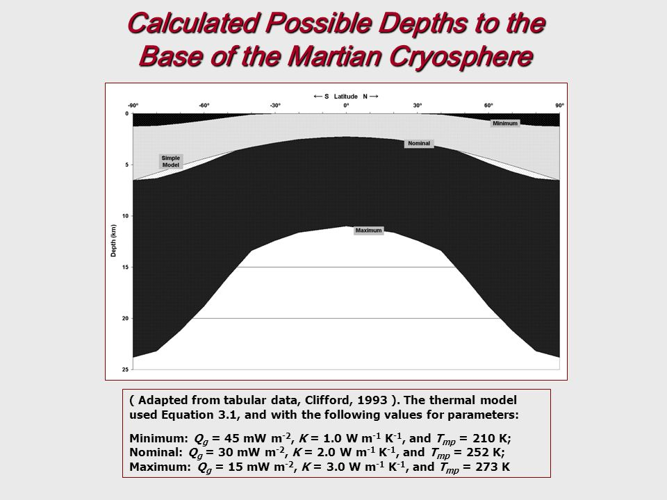Calculated Possible Depths to the Base of the Martian Cryosphere ( Adapted from tabular data, Clifford, 1993 ).
