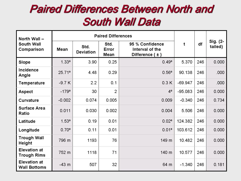 Paired Differences Between North and South Wall Data