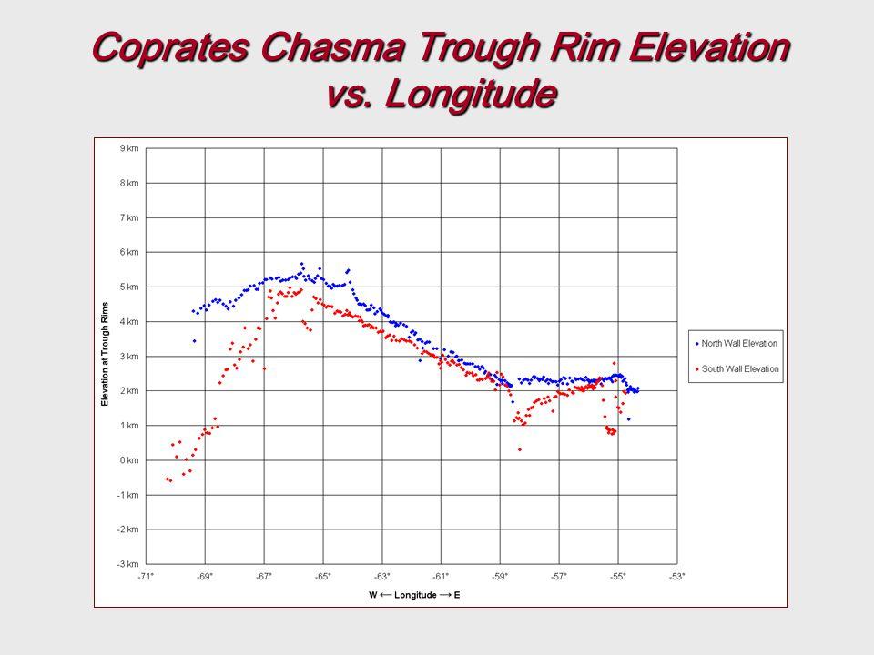 Coprates Chasma Trough Rim Elevation vs. Longitude
