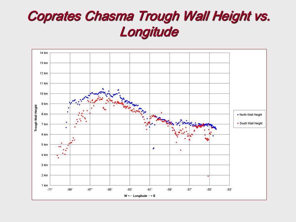 Coprates Chasma Trough Wall Height vs. Longitude