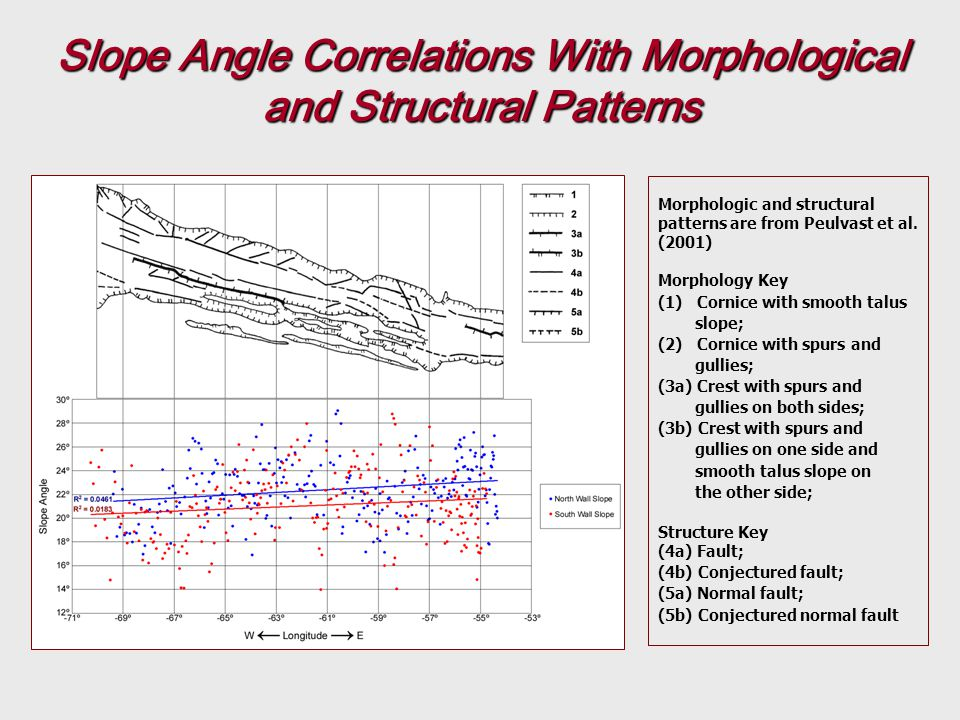Slope Angle Correlations With Morphological and Structural Patterns Morphologic and structural patterns are from Peulvast et al.