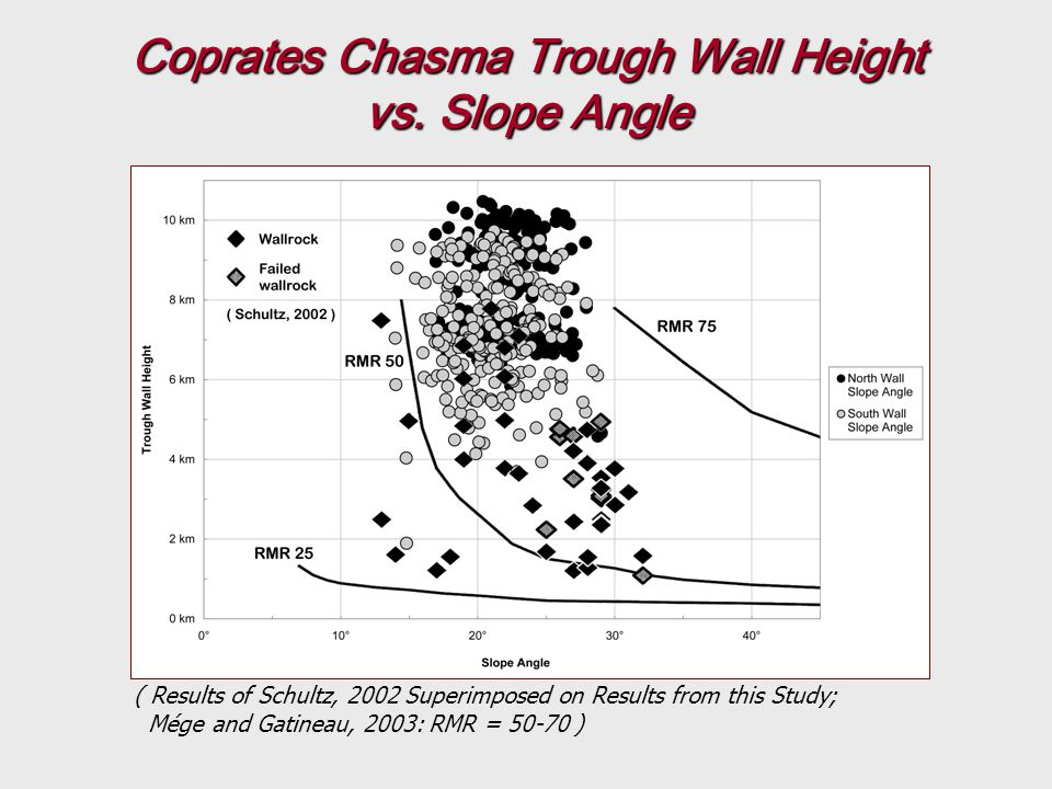 Coprates Chasma Trough Wall Height vs.