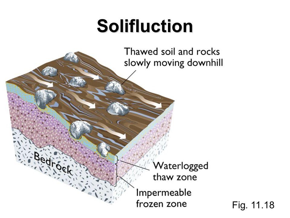 Solifluction Fig. 11.18