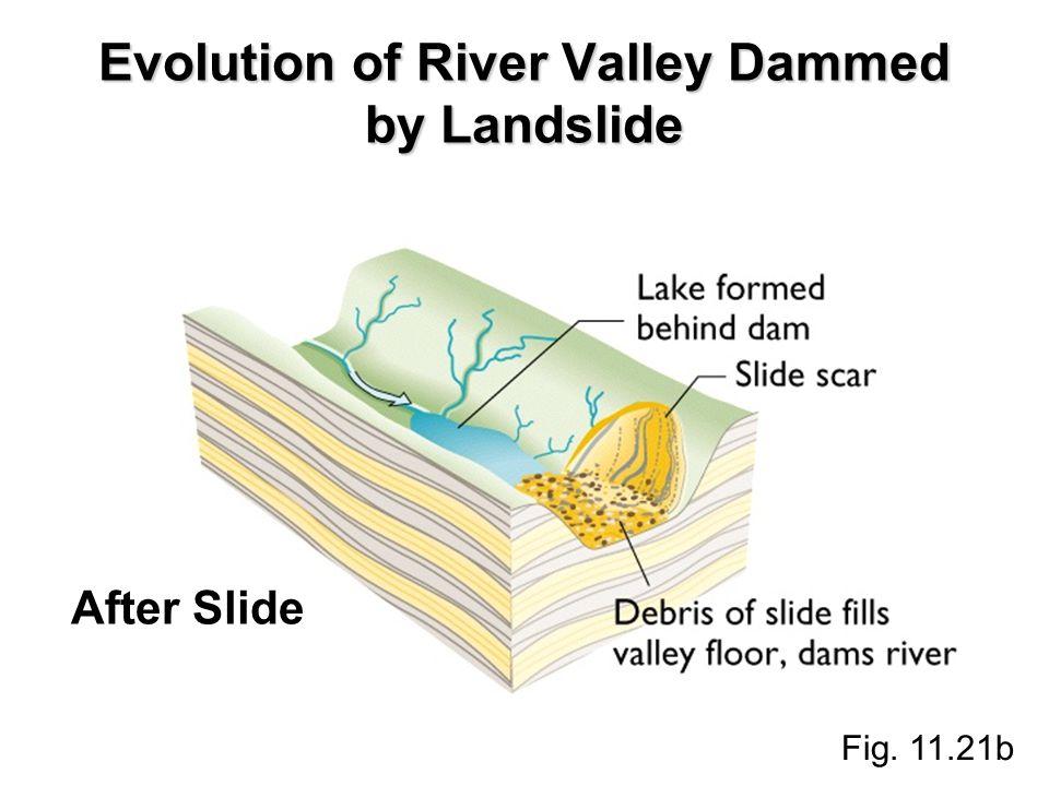 Evolution of River Valley Dammed by Landslide Fig. 11.21b After Slide