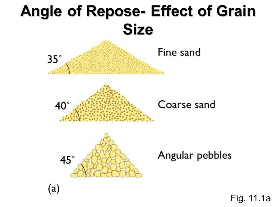 Fig. 11.1a Angle of Repose- Effect of Grain Size