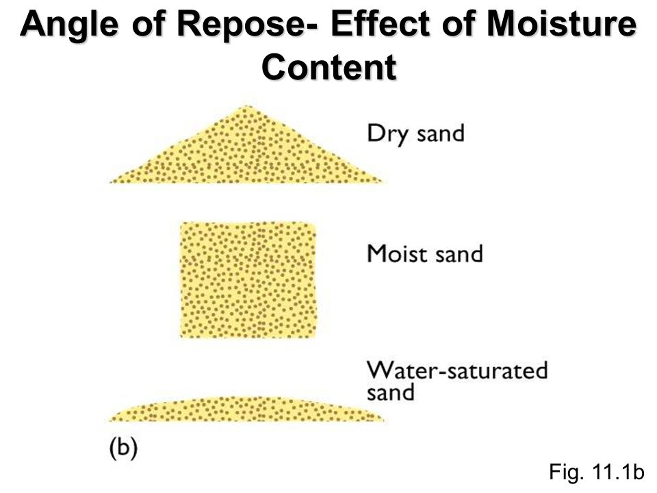 Fig. 11.1b Angle of Repose- Effect of Moisture Content