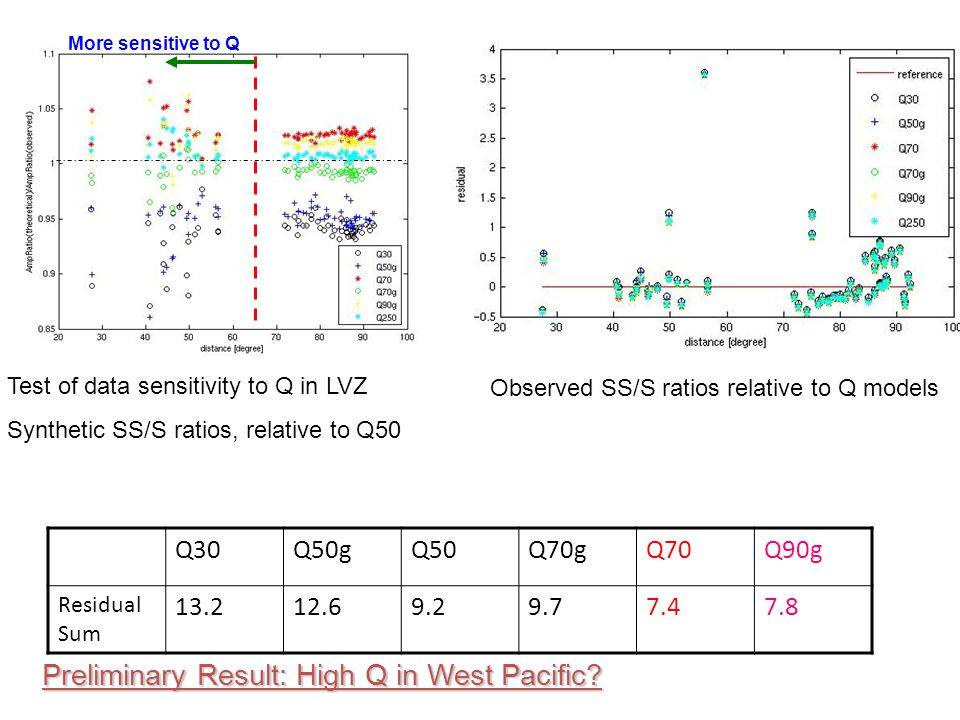 Preliminary Result: High Q in West Pacific.
