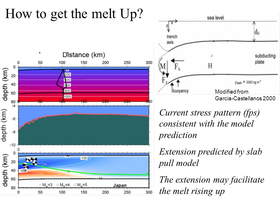 How to get the melt Up? Modified from Garcia-Castellanos 2000 Current stress pattern (fps) consistent with the model prediction Extension predicted by