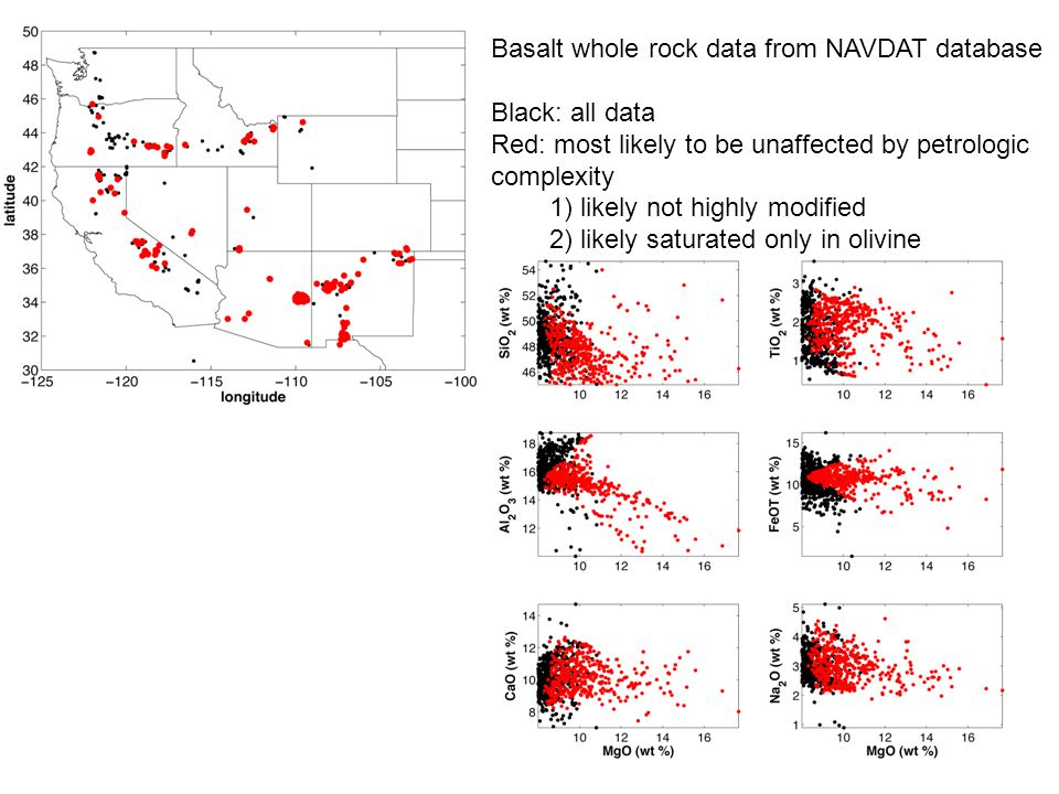 Basalt whole rock data from NAVDAT database Black: all data Red: most likely to be unaffected by petrologic complexity 1) likely not highly modified 2) likely saturated only in olivine