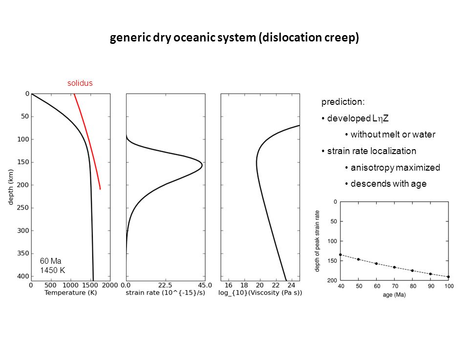 generic dry oceanic system (dislocation creep) 60 Ma 1450 K solidus prediction: developed L  Z without melt or water strain rate localization anisotropy maximized descends with age