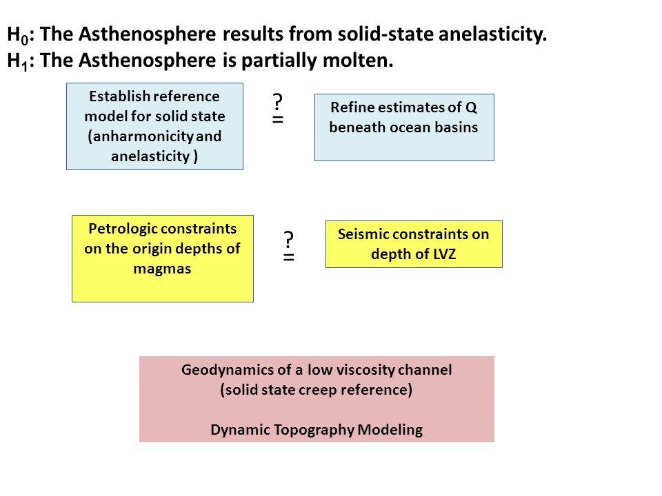 H 0 : The Asthenosphere results from solid-state anelasticity. H 1 : The Asthenosphere is partially molten. Establish reference model for solid state
