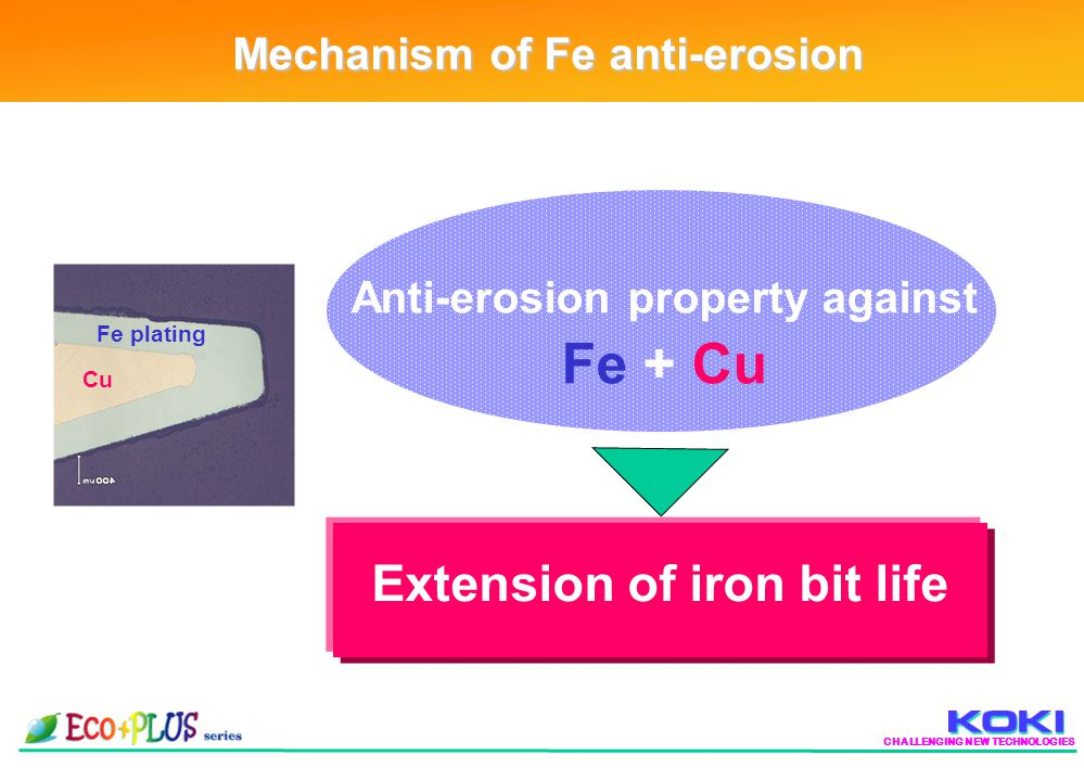CHALLENGING NEW TECHNOLOGIES Mechanism of Fe anti-erosion Anti-erosion property against Fe + Cu Cu Fe plating Extension of iron bit life