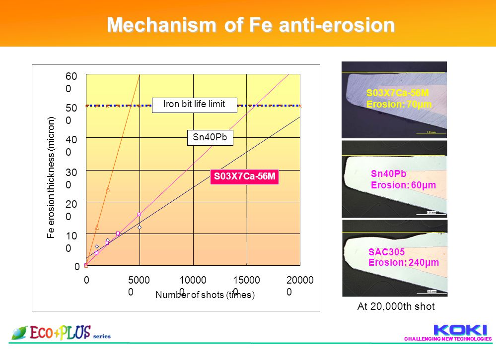 CHALLENGING NEW TECHNOLOGIES Mechanism of Fe anti-erosion 0 10 0 20 0 30 0 40 0 50 0 60 0 05000 0 10000 0 15000 0 20000 0 Number of shots (times) Fe erosion thickness (micron) Iron bit life limit S03X7Ca-56M Sn40Pb S03X7Ca-56M Erosion: 70μm Sn40Pb Erosion: 60μm SAC305 Erosion: 240μm At 20,000th shot